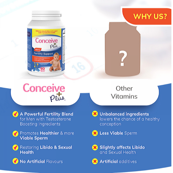 Best fertility testosterone booster for men by Conceive Plus comparison